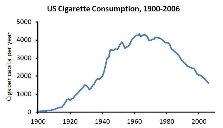 Smoking 1900-2006
